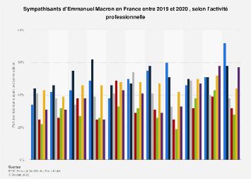 Sympathisants d'Emmanuel Macron par profession France juillet 2017- décembre 2018