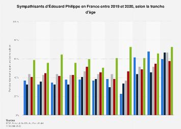 Sympathisants d'Édouard Philippe par tranche d'âge en France juillet-décembre 2017