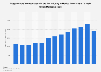 Mexico: compensation in the film industry 2008-2017