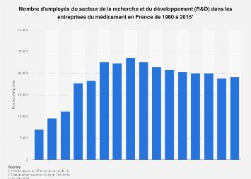 Effectif de R&D dans les entreprises pharmaceutiques françaises 2014