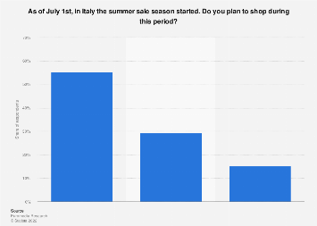 Italy: summer sales purchase intentions 2017