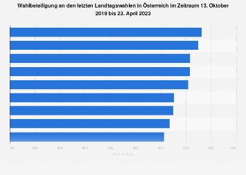 Wahlbeteiligung an den letzten Landtagswahlen in Österreich bis 2018