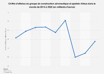Valeur des ventes du groupe de construction aéronautique et spatiale Airbus 2014-2017