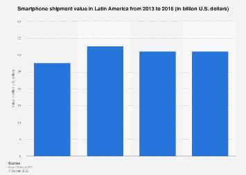 Smartphone shipment value in Latin America 2013-2016