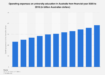 Operating expenses on university education Australia 2006-2016