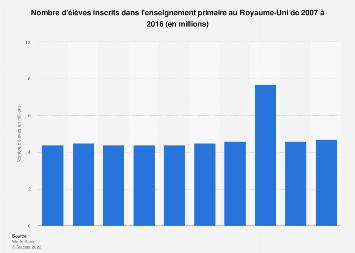 Nombre d'élèves dans l'enseignement primaire au Royaume-Uni 2004-2014