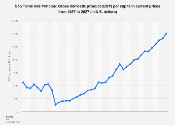 Gross domestic product (GDP) per capita in São Tomé and Príncipe 2022