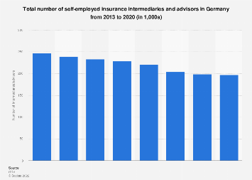 Number of self-employed insurance intermediaries and advisors Germany 2013-2016