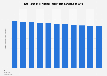 Fertility rate in São Tomé and Príncipe 2015