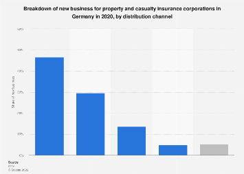 Property and casualty insurance new business Germany 2016, by distribution channel