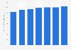 Volume d'hydrocarbures gazeux liquéfiés produit par Gazprom 2012-2018