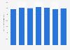 Volume d'essence de moteur produit par Gazprom 2012-2018