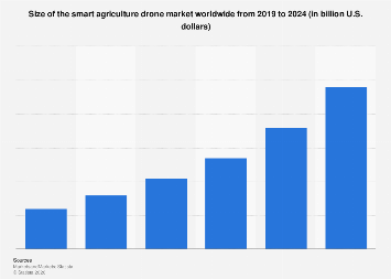 Smart agriculture: market size of drones worldwide 2021