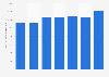 Volume de fioul d'avion produit par Gazprom 2012-2018