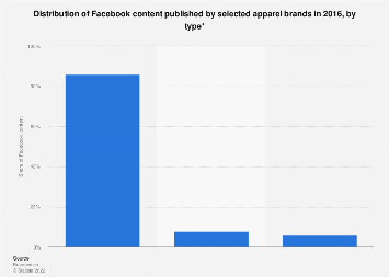 Distribution of Facebook content published by clothing brands 2016, by type