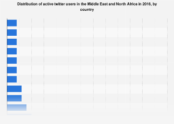 Active twitter users in MENA by country 2016