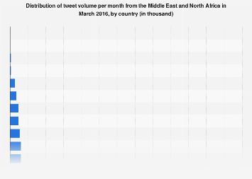 Share of tweet volume per month from MENA by country 2016