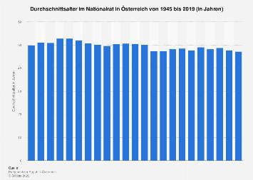 Durchschnittsalter im Nationalrat in Österreich bis 2017