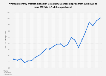 Western Canadian Select (WCS) crude oil monthly price 2017-2018