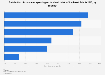 Share of consumer spending on food and drink in ASEAN 2015, by country