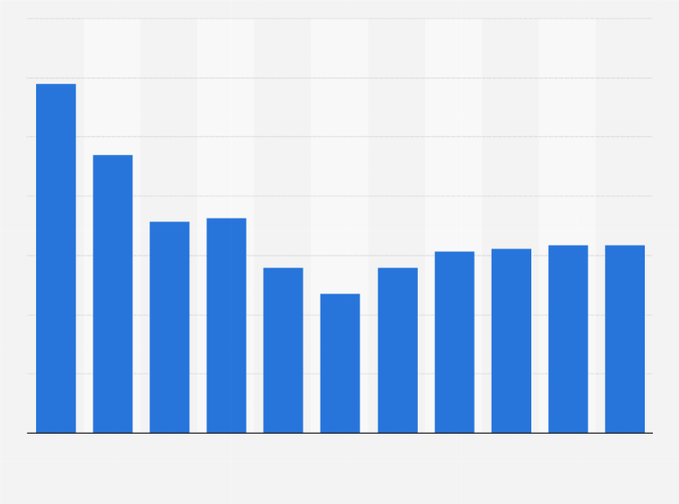 Croissance Du Pib Anglais 2014 2024 Statista