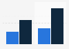 Stylist magazine website users in the UK and worldwide H2 2015-H1 2016