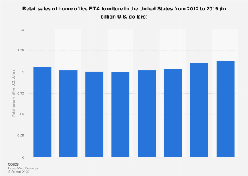 Retail sales of home office RTA furniture in the U.S. 2012 to 2017