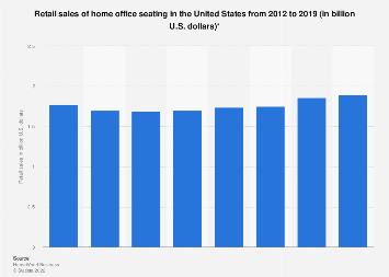 Retail sales of home office seating in the U.S. from 2012 to 2018