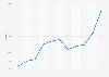 Albert Heijn market share in supermarket retail in the Netherlands 2012-2018