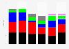 Sitze der österreichischen Parteien im EU-Parlament bis 2014
