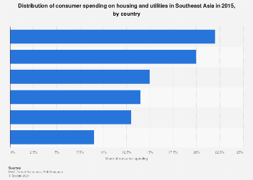 Share of consumer spending on housing and utilities in ASEAN 2015, by country