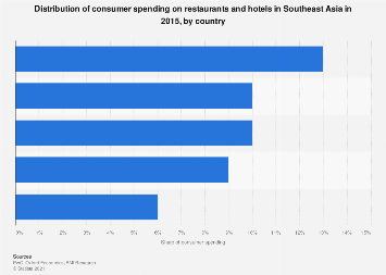 Share of consumer spending on restaurants and hotels in ASEAN 2015, by country
