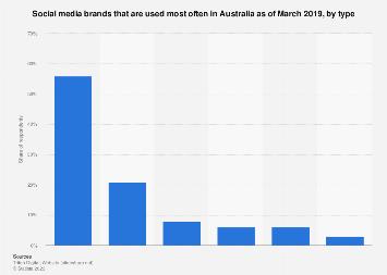 Most often used social media brands Australia 2017