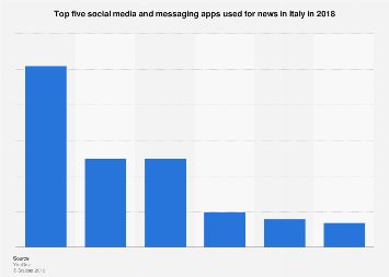 Italy: top five social media and messaging apps for news 2017