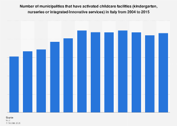 Italy: number of municipalities with new childcare facilities 2004-2015