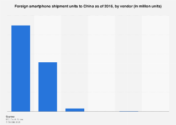 Foreign smartphone shipment units to China by vendor 2016