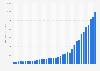 MercadoLibre: quarterly revenue 2014-2019