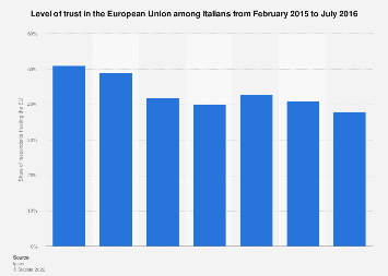 Italy: level of trust in the European Union 2015-2016