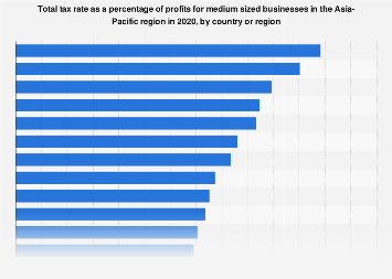 Total tax rate for medium sized businesses in Asia Pacific 2018, by country