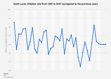Inflation rate in Saint Lucia 2022