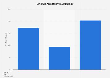 Umfrage zur Mitgliedschaft bei Amazon Prime in Deutschland 2017