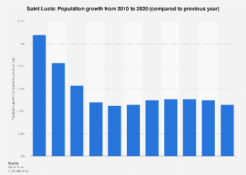 Population growth in Saint Lucia 2016