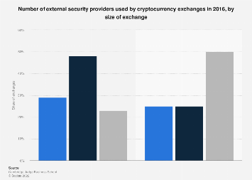 Number of security providers used by cryptocurrency exchanges 2016, by exchange size
