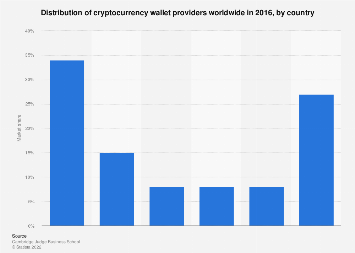Distribution of cryptocurrency wallet providers 2016, by country
