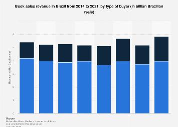 Brazil: revenue of the print publishing industry 2013-2016