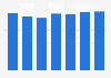 Valeur des ventes nettes du fabricant de pneumatiques Michelin 2012-2018
