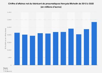 Valeur des ventes nettes du fabricant de pneumatiques Michelin 2012-2016