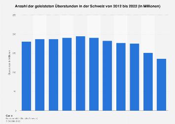 Überstundenvolumen in der Schweiz bis 2016