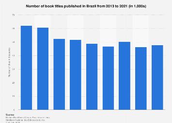 Brazil: number of print publication titles 2013-2016