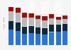 Brazil: number of print publication titles 2013-2016, by genre